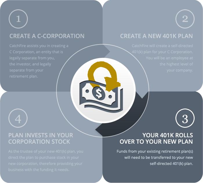Choosing best 401k options
